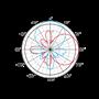 Circular Polarized RFID Antenna Radiation Pattern